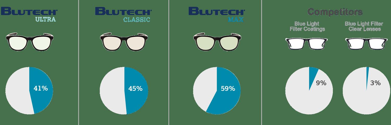 BluTech Comparsion Graphic
